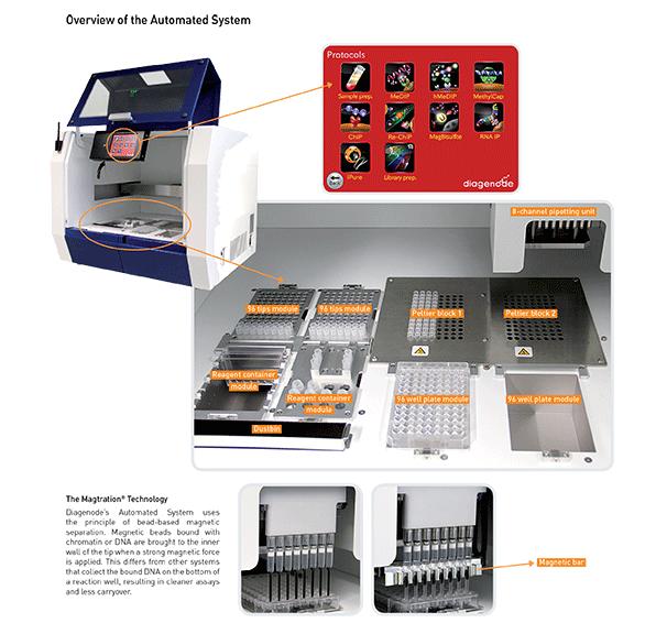 Epigenetics Automated System