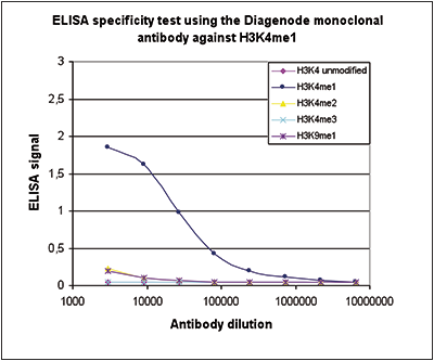 H3K4me1 Antibody ELISA validation
