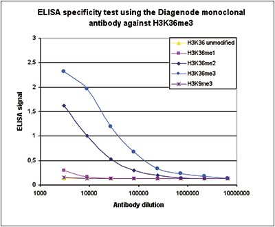 H3K36me3 Antibody ELISA validation