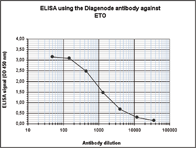 ETO Antibody ELISA Validation