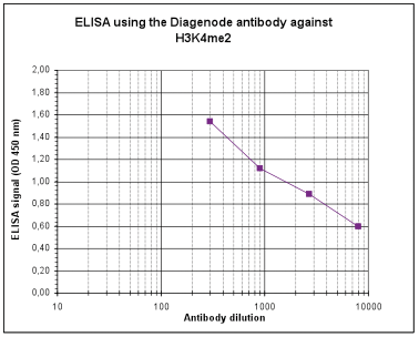 H3K4me2 Antibody ELISA validation