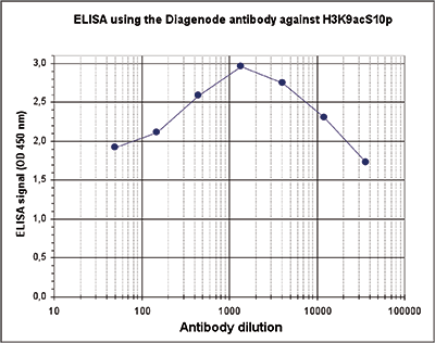 H3K9acS10p Antibody ELISA validation