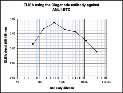 AML1-ETO Antibody ELISA Validation