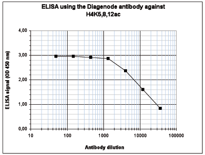 H4K5,8,12ac Antibody ELISA validation