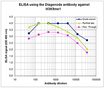 H3K9me1 Antibody ELISA validation