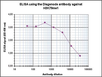 H3K79me1 Antibody ELISA validation