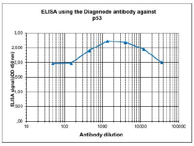 p53 Antibody ELISA validation