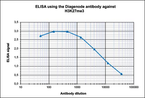 H3K27me3 Antibody ELISA Validation