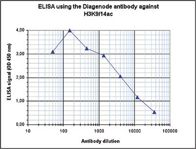 H3K914ac Antibody ELISA validation