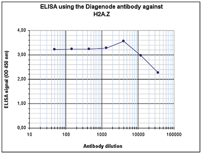 H2A.Z Antibody ELISA Validation