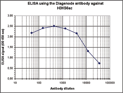 H3K56ac Antibody ELISA validation