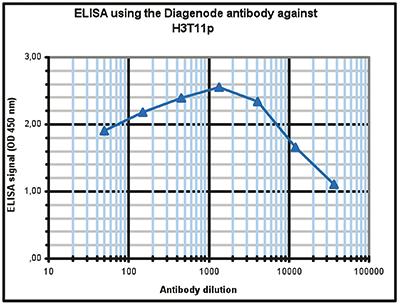 H3T11p Antibody ELISA validation