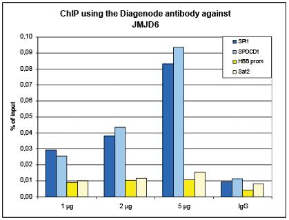 JMJD6 Antibody ChIP Grade