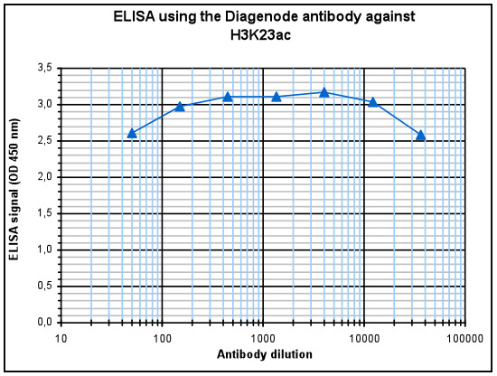 H3K23ac Antibody ELISA validation