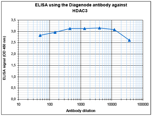 HDAC3 Antibody ELISA validation