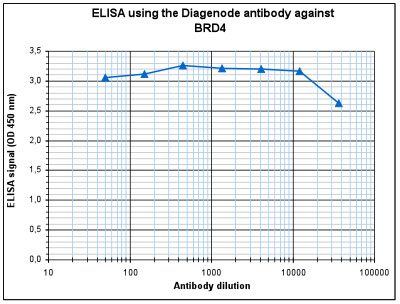 BRD4 Antibody ELISA Validation