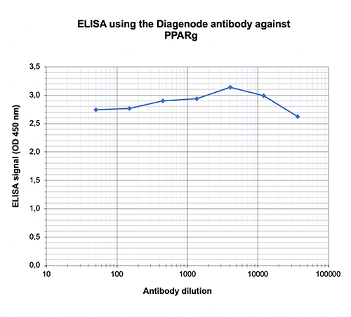PPARg Antibody ELISA Validation