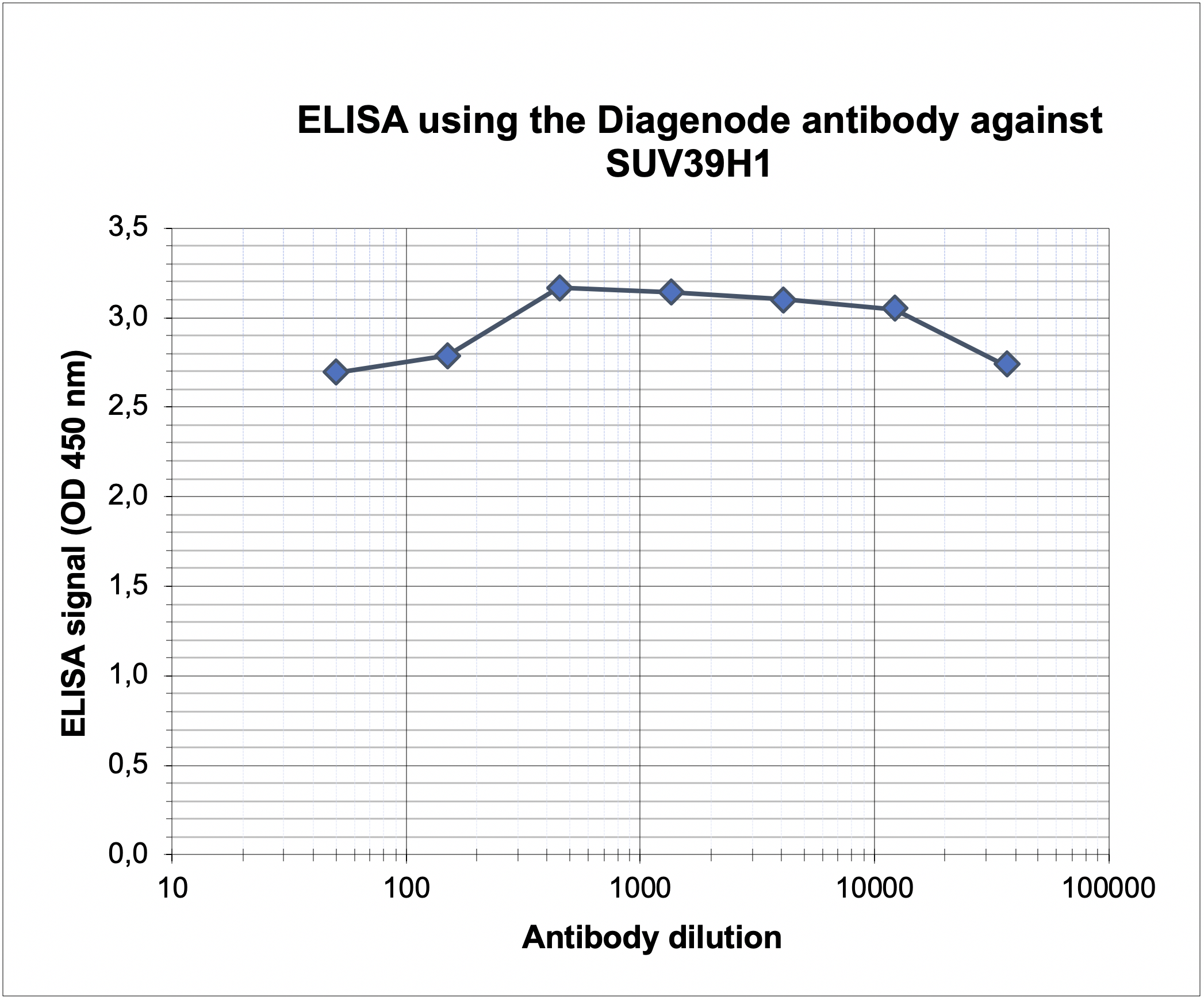 SUV39H1 Antibody ELISA Validation