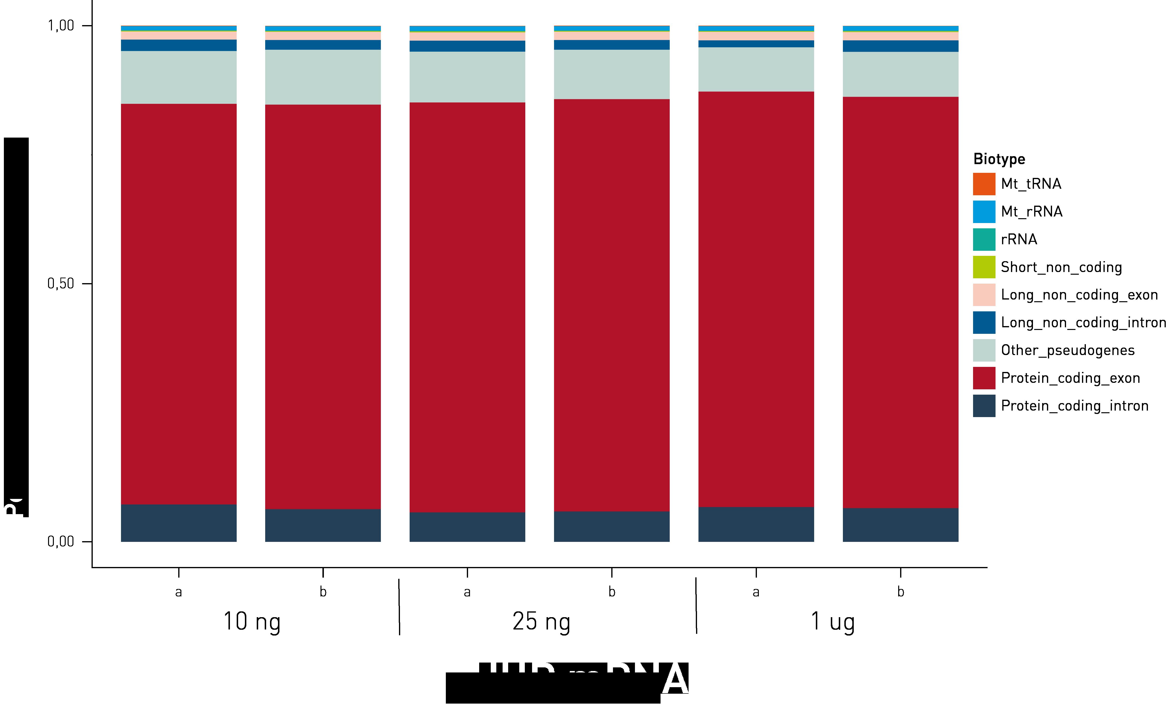 total RNA diversity