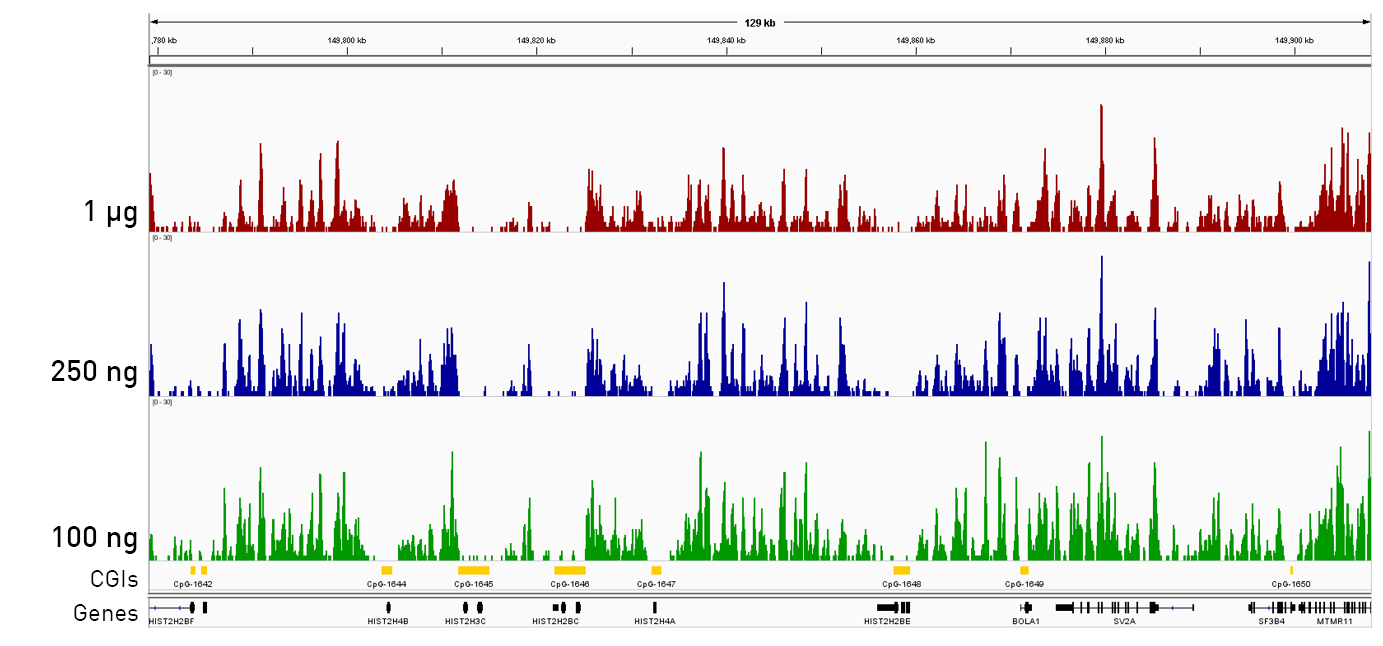 medip sequencing coverage
