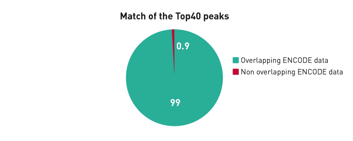 Match of the Top40 peaks