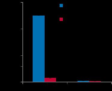 ChIP-seq figure 2