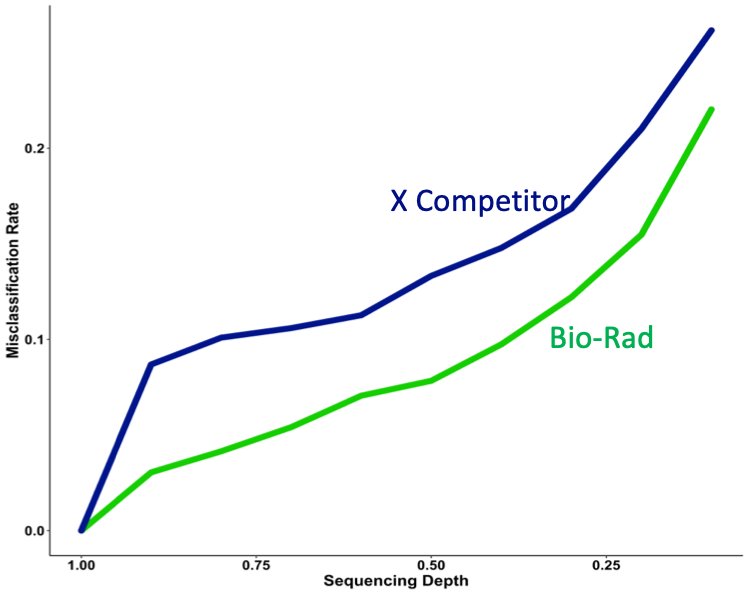 Bio-Rad's ATAC-Seq than competing technology